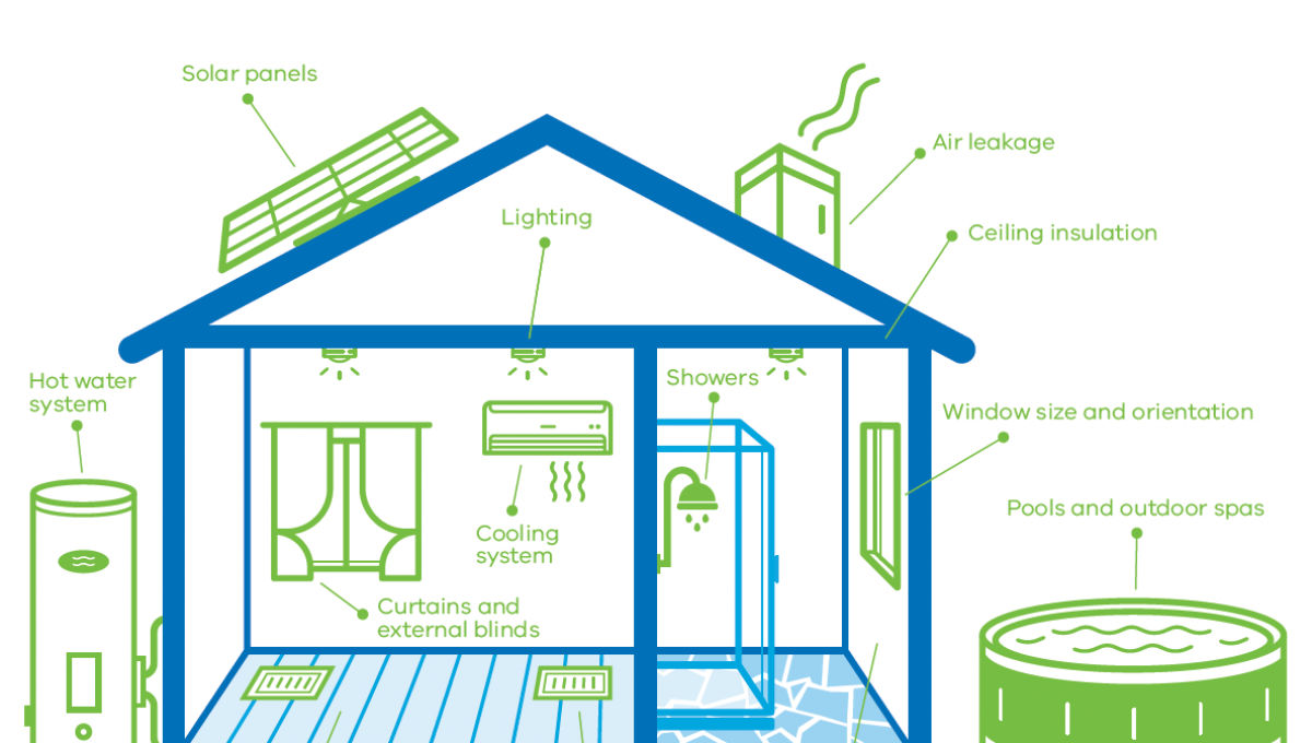 Get a home energy assessment